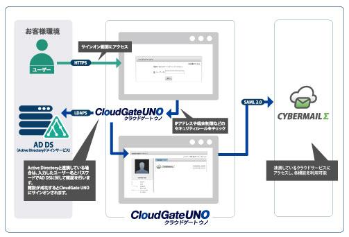 CYBERMAILΣとCloudGate UNOのログインシーケンス図