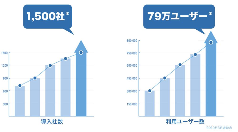 1,500社79万ユーザー(2019年3月末時点)