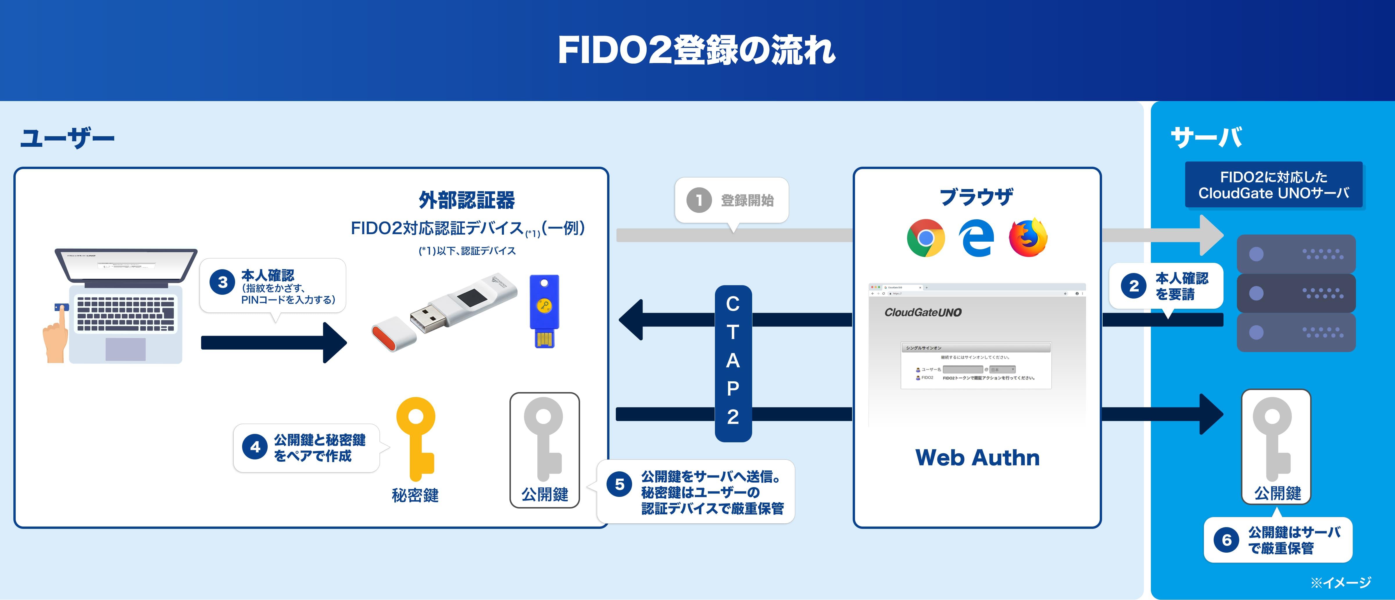 FIDO2登録の流れと認証の流れ - FIDO2 Flow Diagram - sequence 1