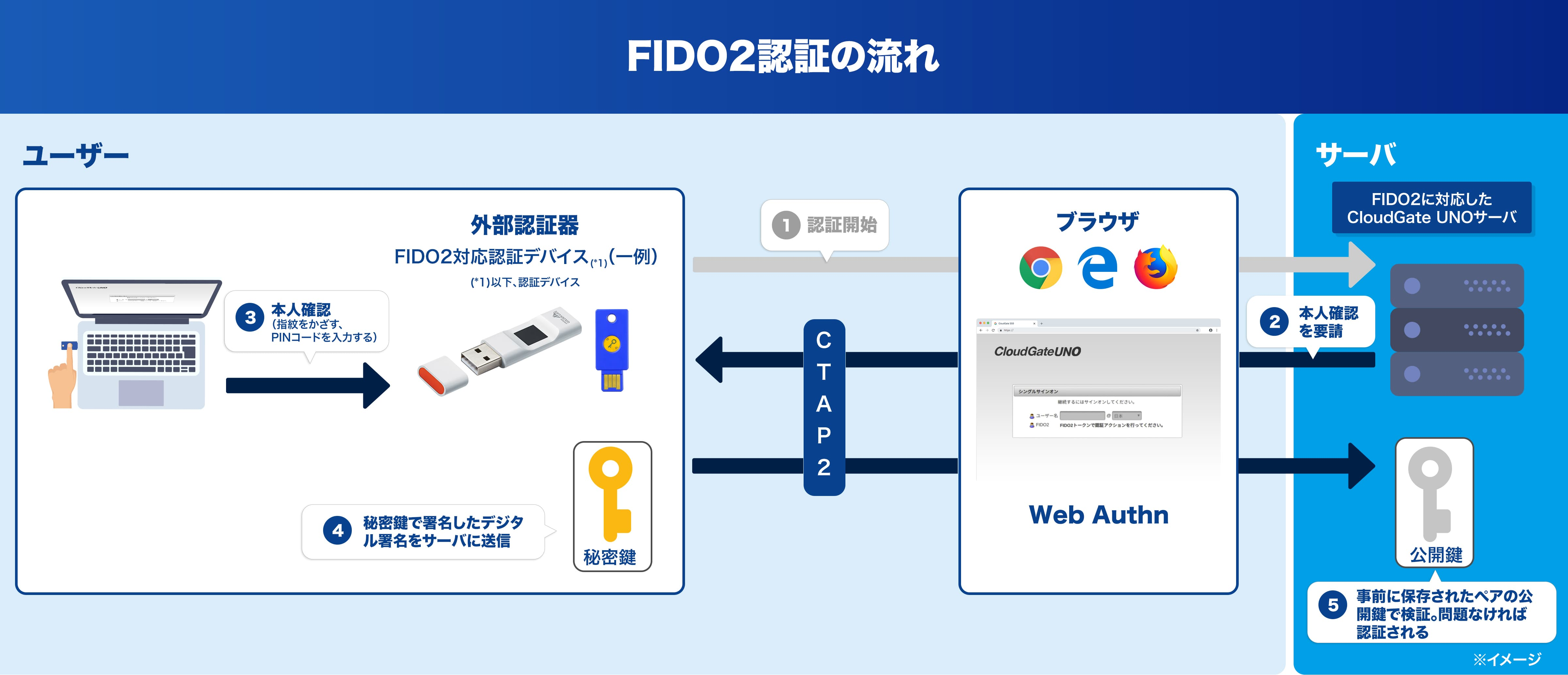 FIDO2登録の流れと認証の流れ - FIDO2 Flow Diagram