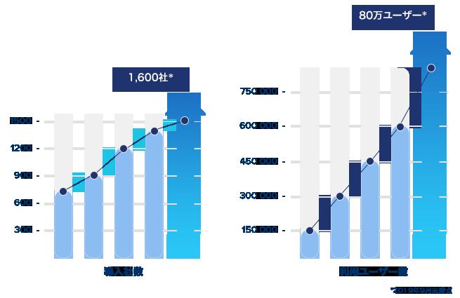 80万ユーザーが利用しています (1500社以上の企業が採用、2019年9月末時点)