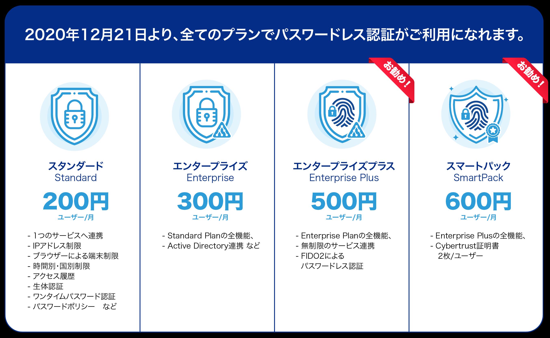 CloudGate UNO New All Passwordless Plans