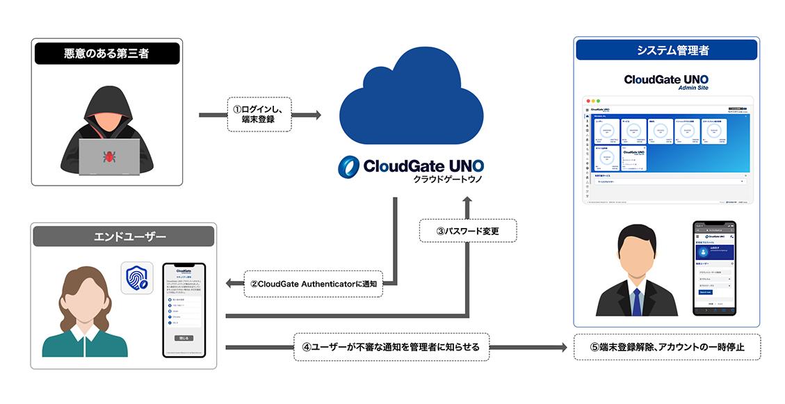 Pocket CloudGate - セキュリティアラート